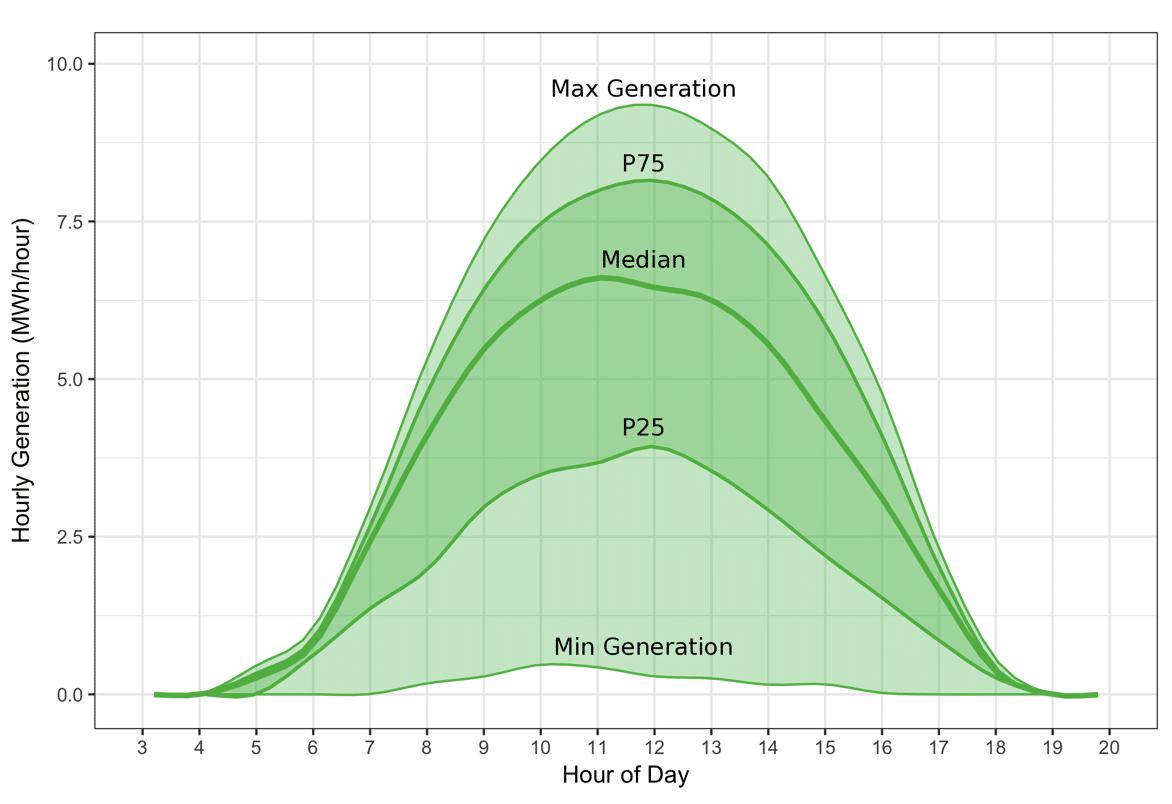 Max-Generation-Energy-cQuant