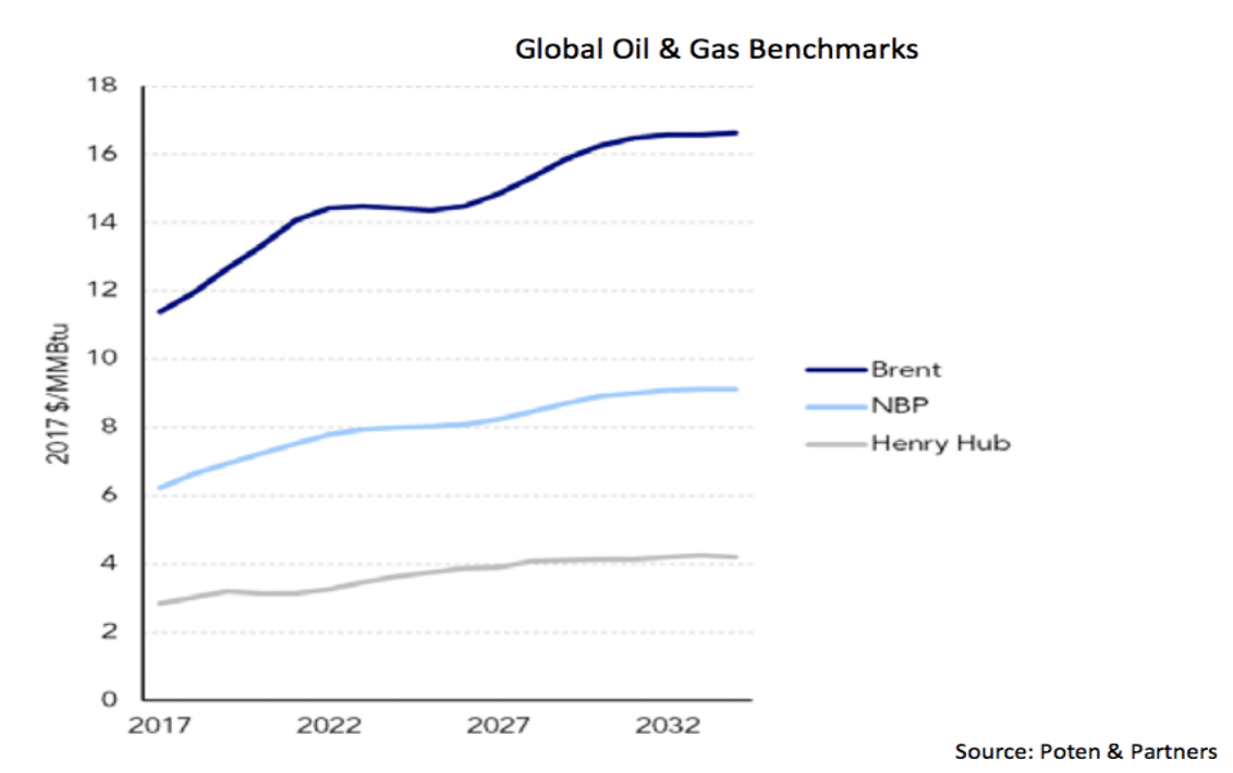Global-Oil-Gas-Benchmarks-cQuant.io