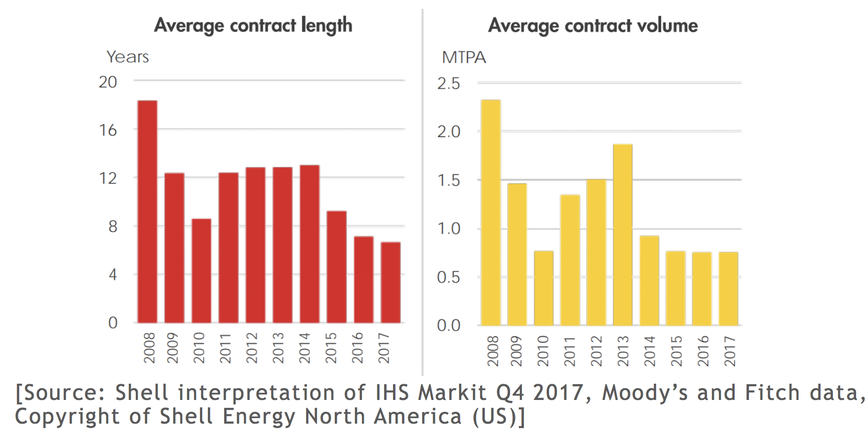 Shell-IHS-Markit-Moody-Fitch-Data-cQuant.io