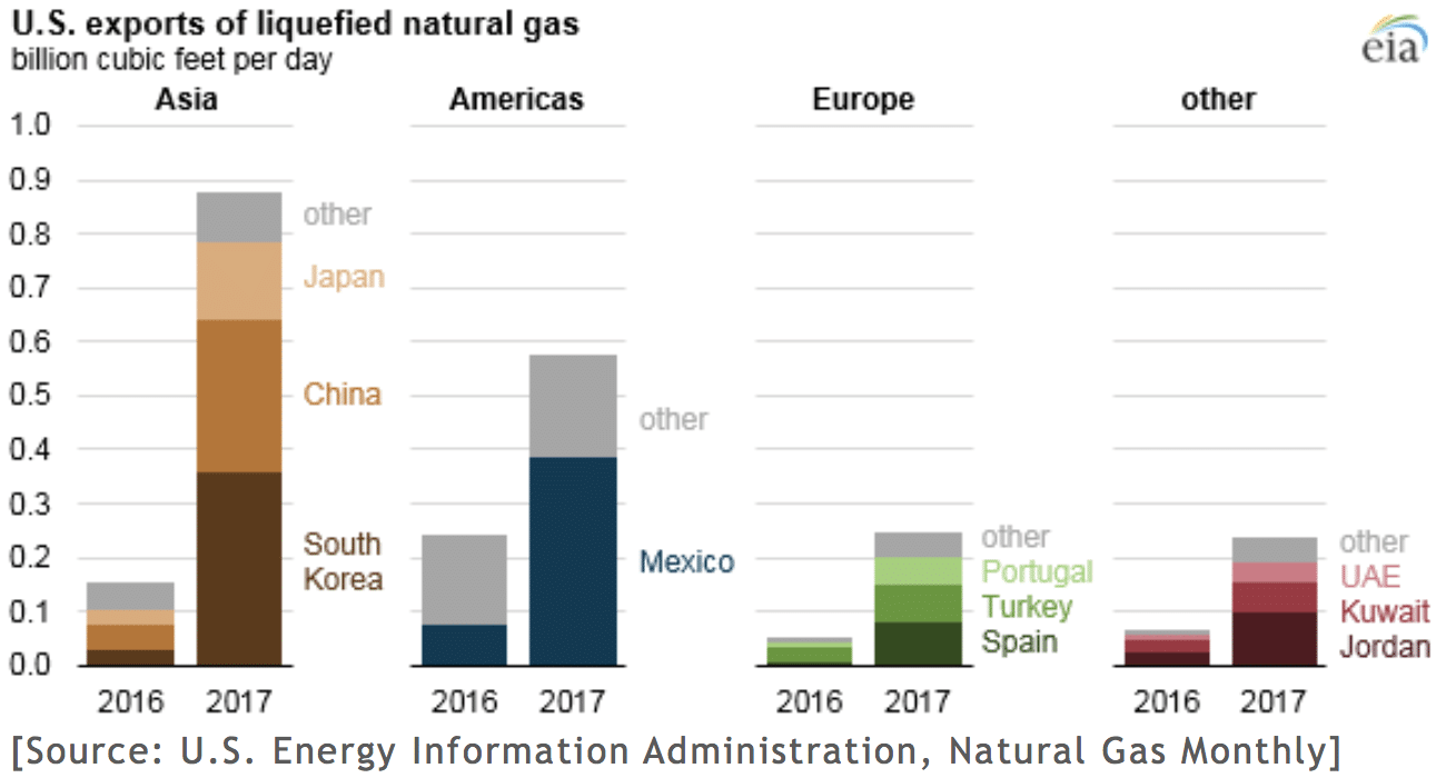 energy-information-natural-gas-monthly