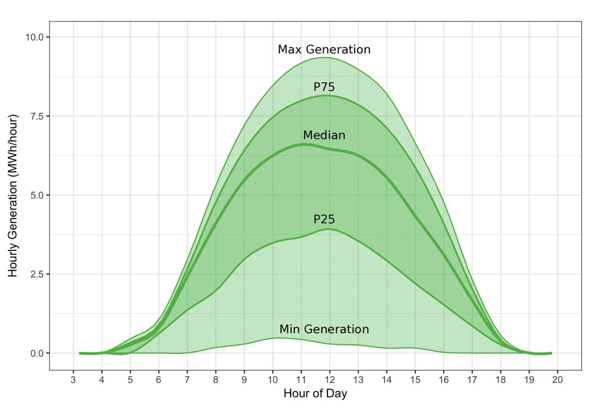Max-Generation-Analytics-Energy