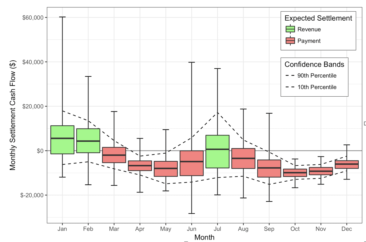 Monthly-PPA-Cashflow-CFAR