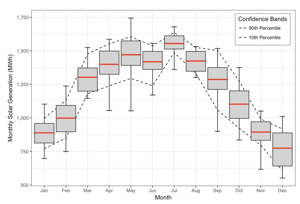 Monthly-Solar-Generation