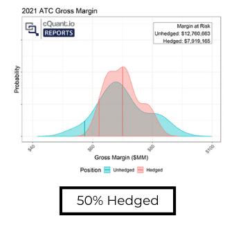 50% Hedged