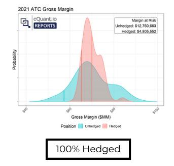 100% Hedged